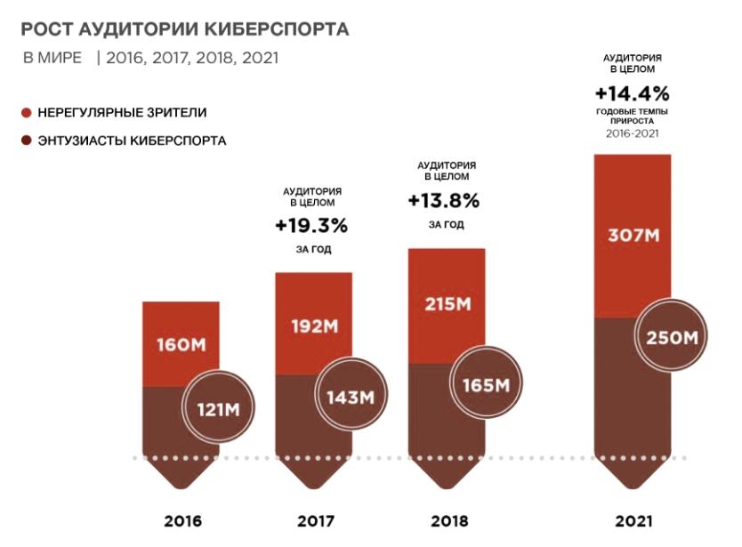 рост аудитории киберспорта