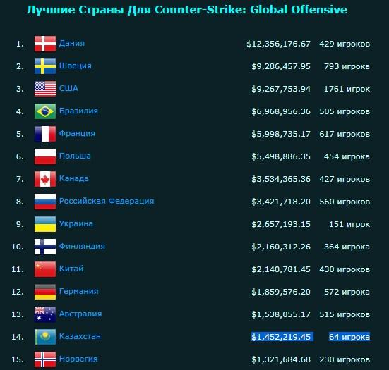 ТОП-15 стран по заработанным призовым в киберспорте. У Казахстана 14 место.